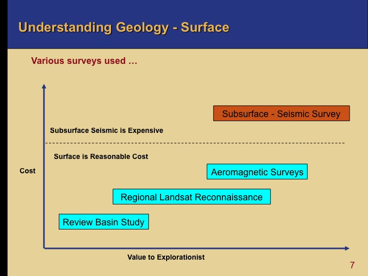 Oil and Gas Exploration - Surface Geology
