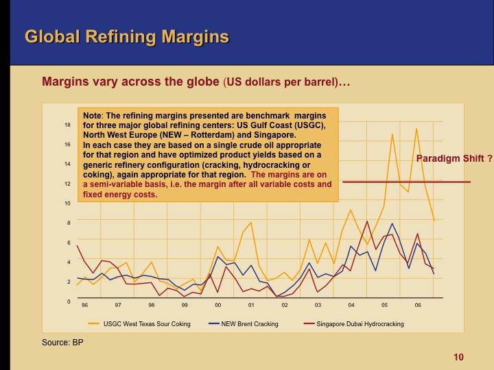crack spread refining margin