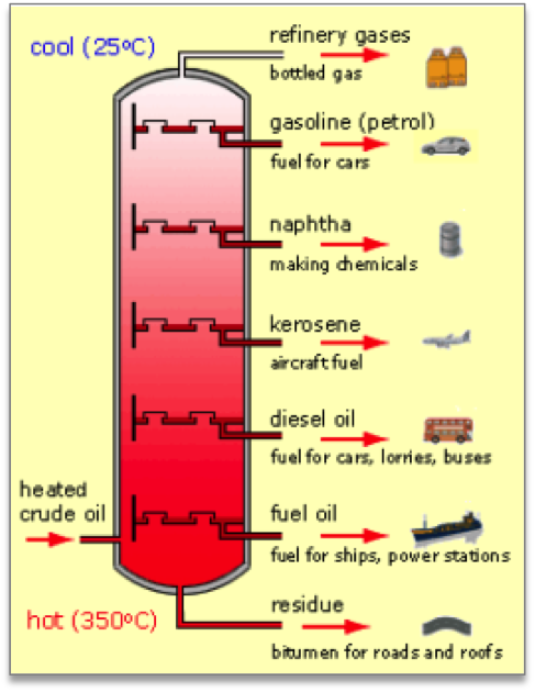 diagram of fuel to oil crude what is downstream    oil    and gas  ekt interactive  what is downstream    oil    and gas  ekt interactive