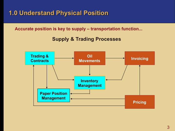 Physical trading strategies
