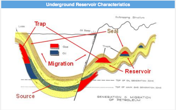 What is Upstream Oil and Gas? - EKT Interactive