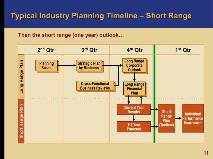 Business plan for oil and gas companies