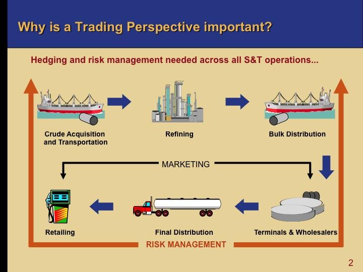 Options trading language