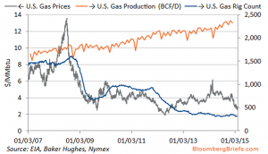 natural gas rig count prices