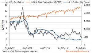 Oil News Week in Review – Feb 13, 2015