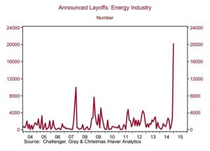 oil and gas layoffs