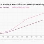 Energy Transition – Zero Emissions Trucks
