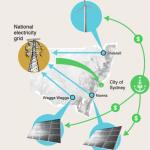 Energy Transition – City of Sydney Goes 100% Renewable