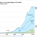 Energy Transition Chart of the Day – Nonfossil Sources Accounted for 20% of US Energy Consumption in 2019 – EIA